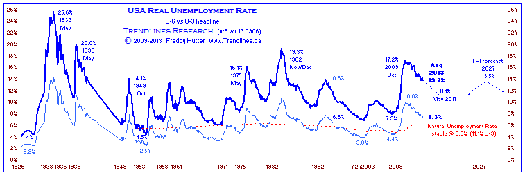 real unemployment rates